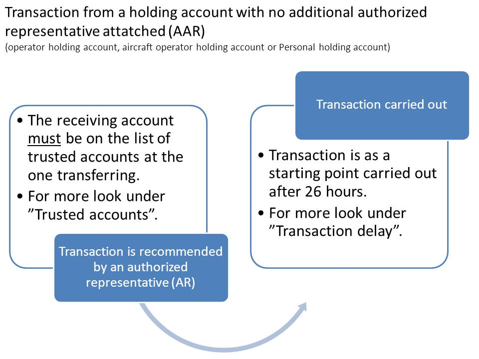 Transaction from a holding account with no additional authorrized representative attached (AAR) - (Operator holding account, aircraft operator holding account or Personal account)