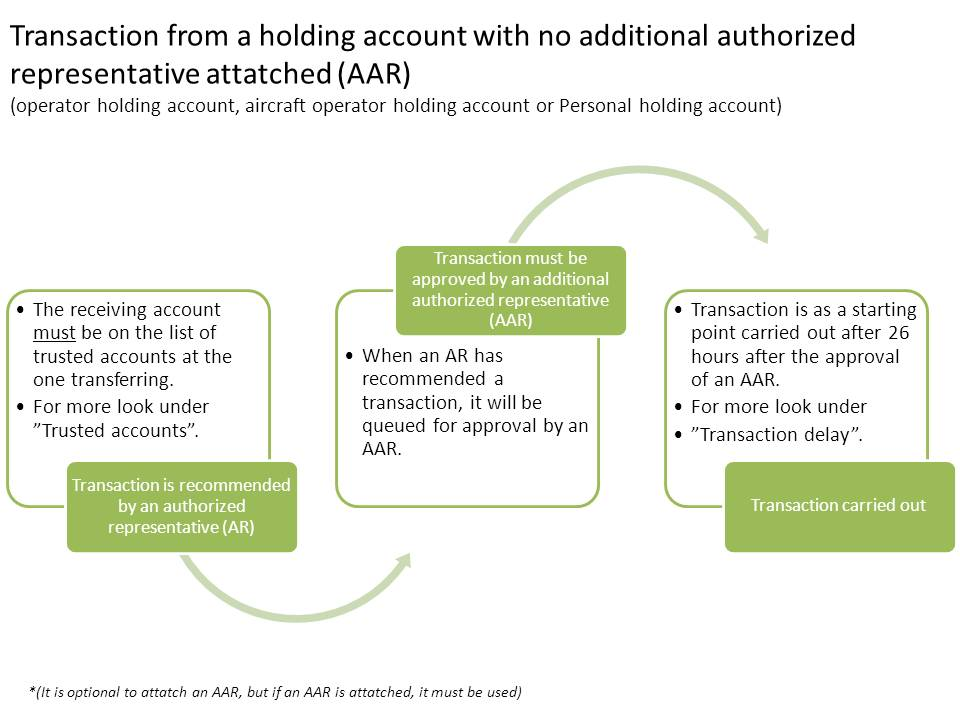 Transaction from a holding acccount with no additional authorized representive attached.