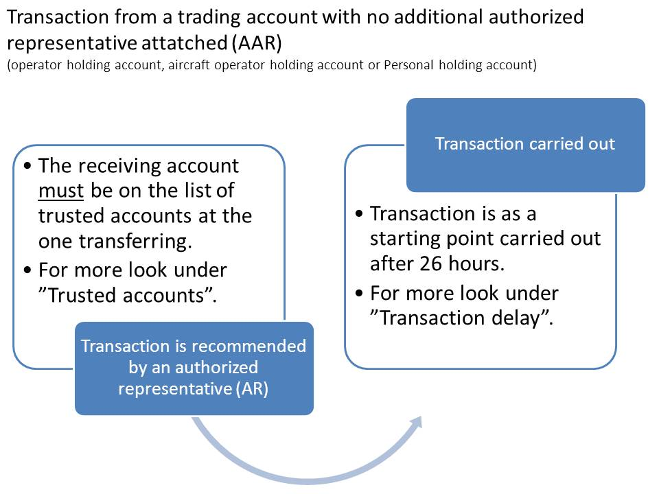 Transaction from a trading account with no additional authorized representattive attached.