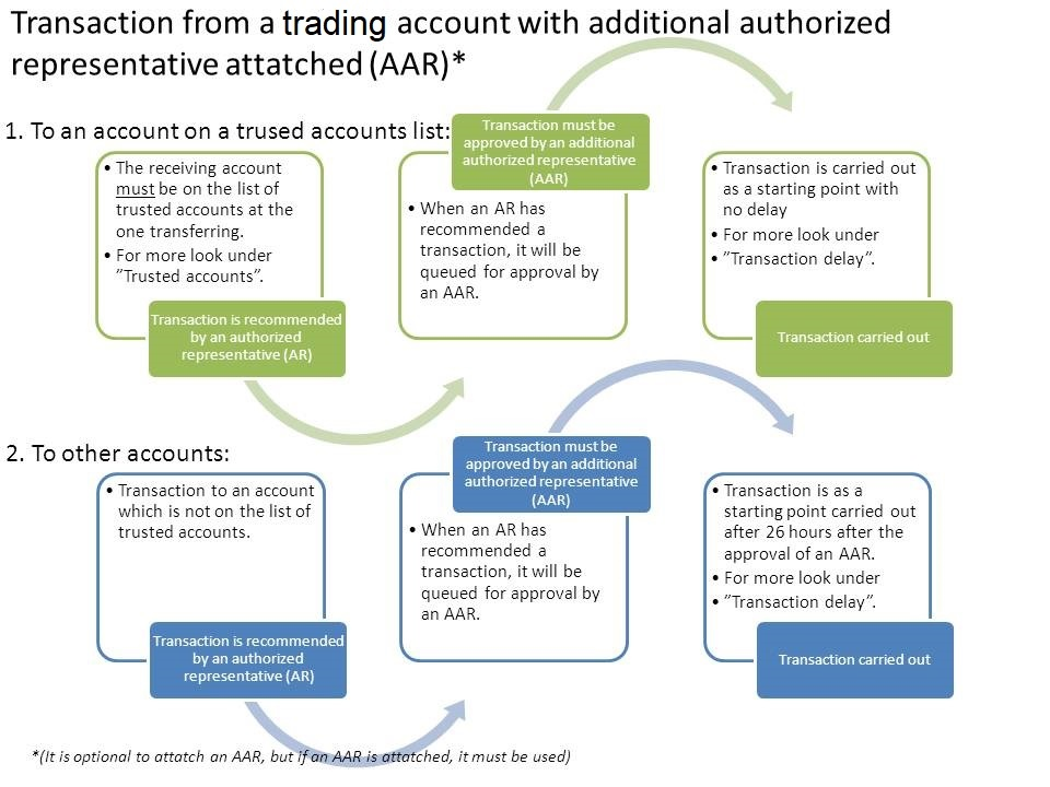 Transaction from a holding account with additional authorized representative attached
