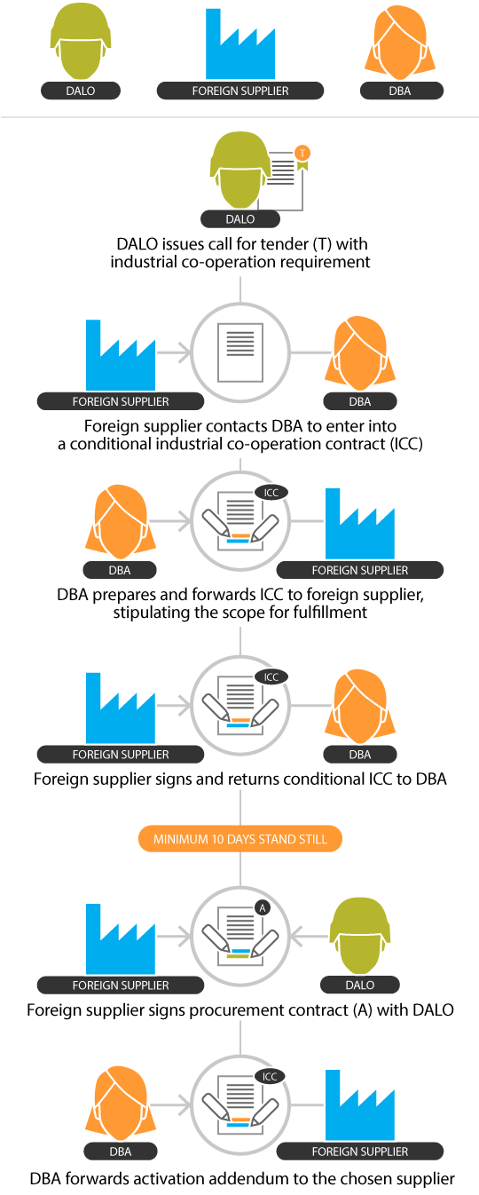Process of industrial co-operation contract
