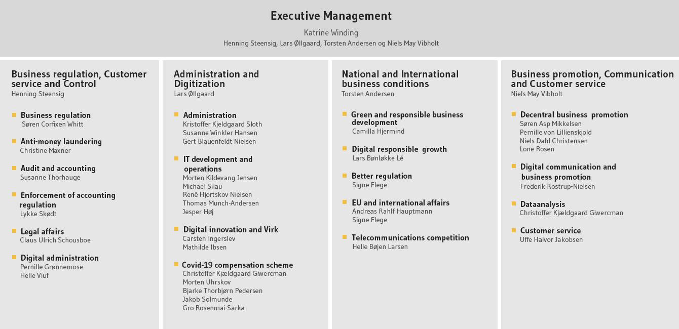 Organisation Danish Business Authority