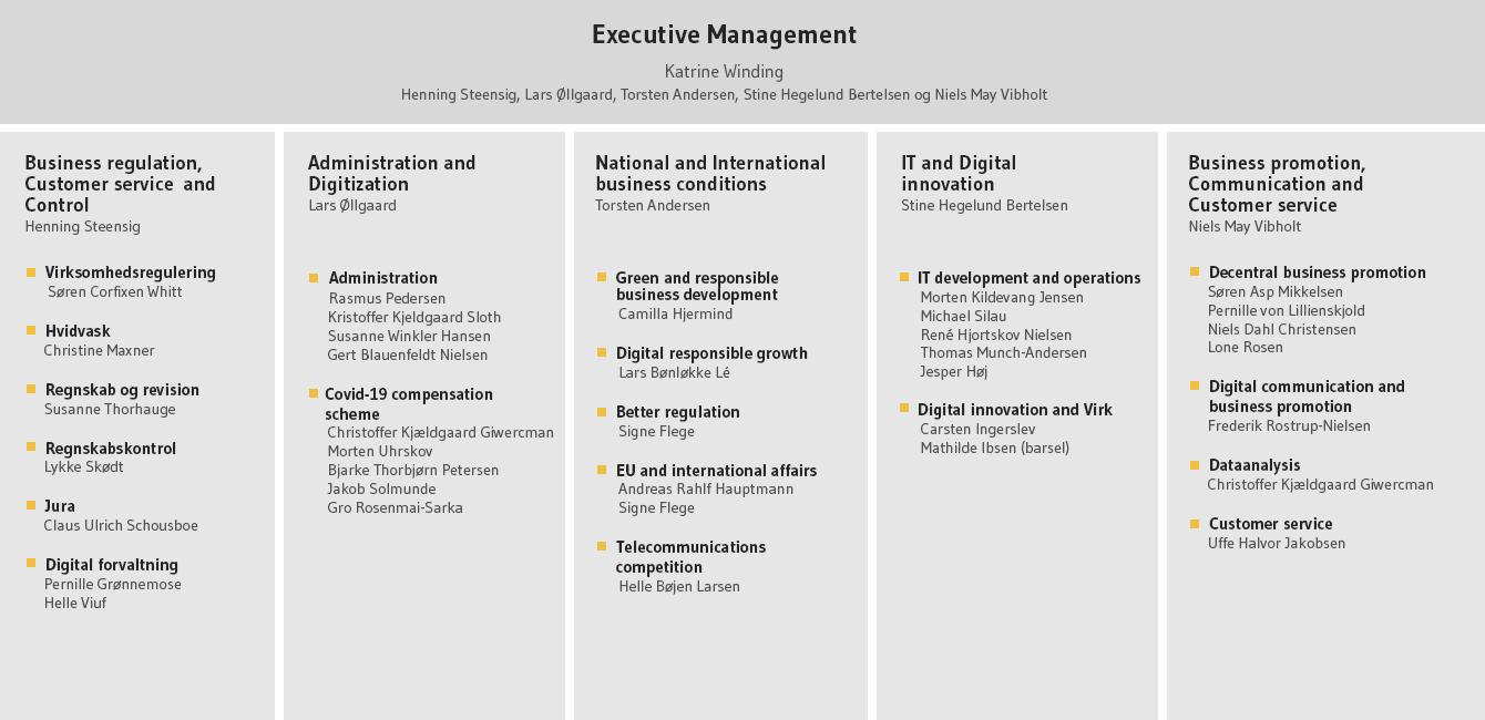 The Danish Business Authority's organization chart, June 2021